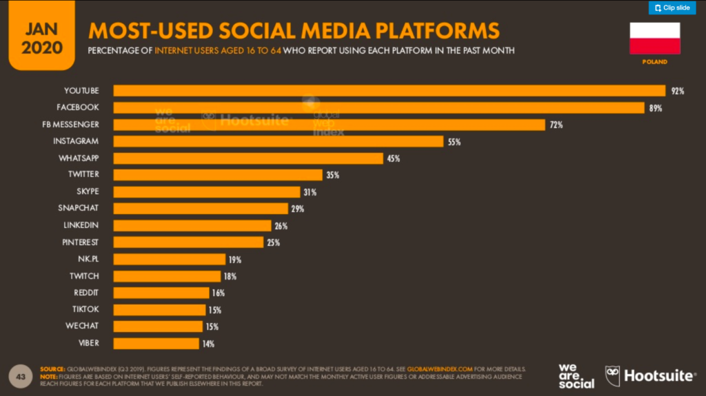 Most-used social media platforms